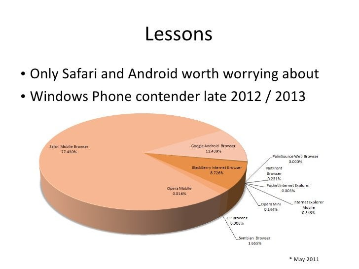 Lessons <ul><li>Only Safari and Android worth worrying about </li></ul><ul><li>Windows Phone contender late 2012 / 2013 </...
