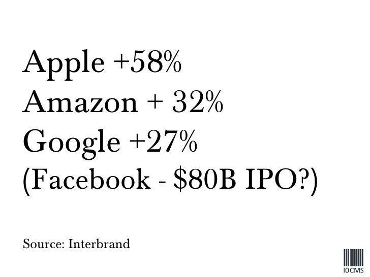 Apple +58% Amazon + 32% Google +27% (Facebook - $80B IPO?) Source: Interbrand