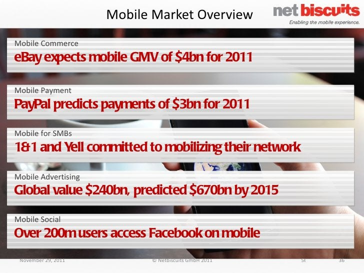 Mobile Market Overview November 29, 2011 © Netbiscuits GmbH 2011 36 Mobile Commerce eBay expects mobile GMV of $4bn for 20...
