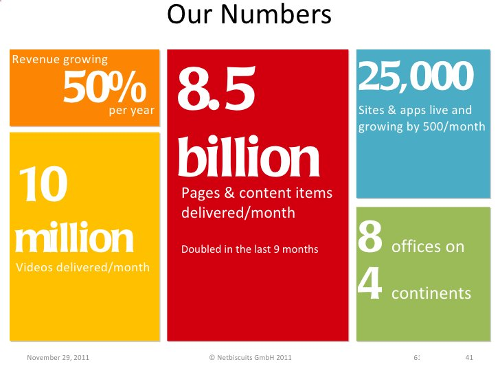 Our Numbers November 29, 2011 © Netbiscuits GmbH 2011 41 8.5 billion Pages & content items delivered/month Doubled in the ...