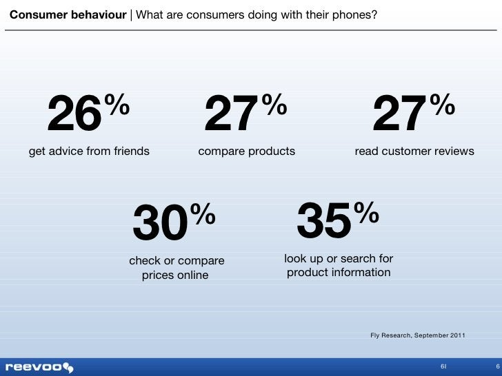 Consumer behaviour      What are consumers doing with their phones? 6 26 % get advice from friends 27 % compare products 2...