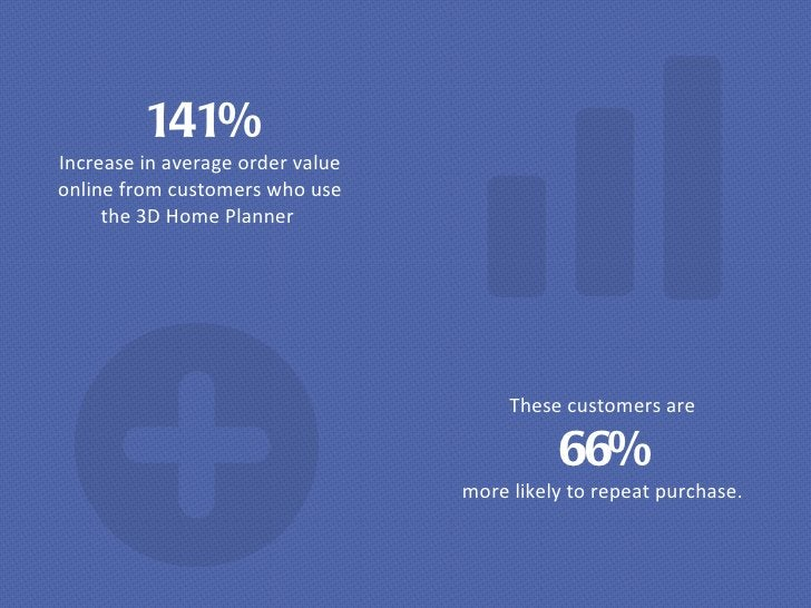 141% Increase in average order value online from customers who use the 3D Home Planner  These customers are 66% more likel...