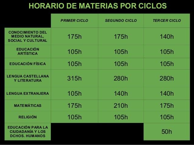 HORARIO DE MATERIAS POR CICLOS                    PRIMER CICLO   SEGUNDO CICLO   TERCER CICLOCONOCIMIENTO DEL MEDIO NATURA...