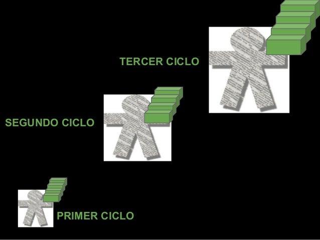 TERCER CICLOSEGUNDO CICLO       PRIMER CICLO