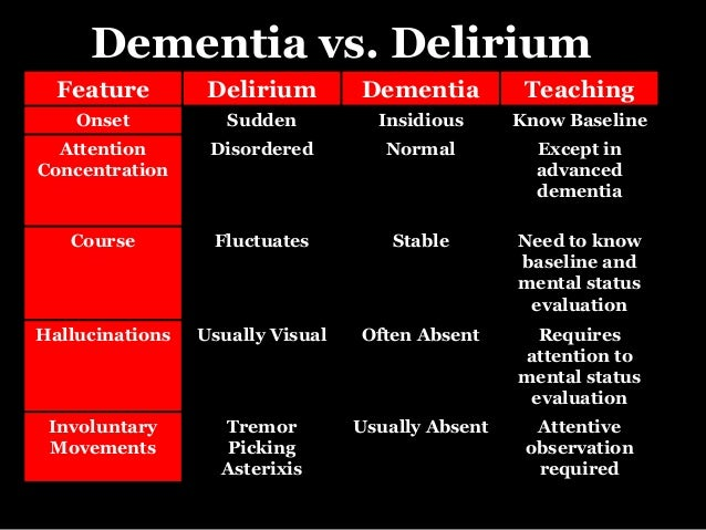 Geriatric Population. The 3 D's Geriatric Dementia, Delirium & Depres…