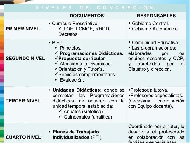 N I V E L E S D E C O N C R E C I Ó N  DOCUMENTOS RESPONSABLES  PRIMER NIVEL  • Currículo Prescriptivo:   LOE, LOMCE, RRD...