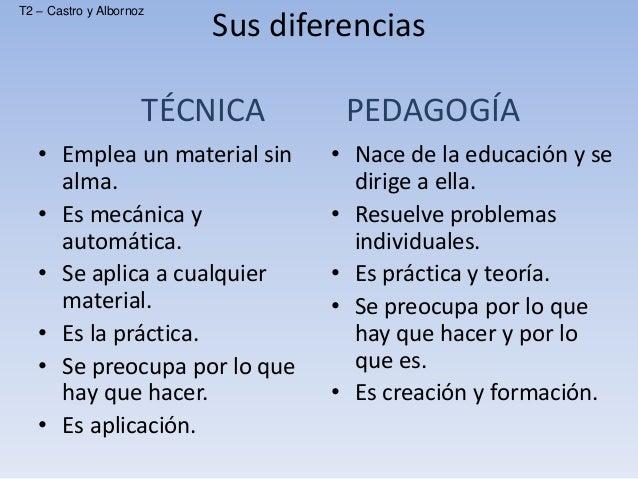 Materias para pedagogia