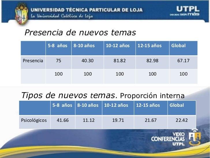 Presencia de nuevos temas Tipos de nuevos  t emas . Proporción interna 5-8  años 8-10 años 10-12 años 12-15 años Global Pr...