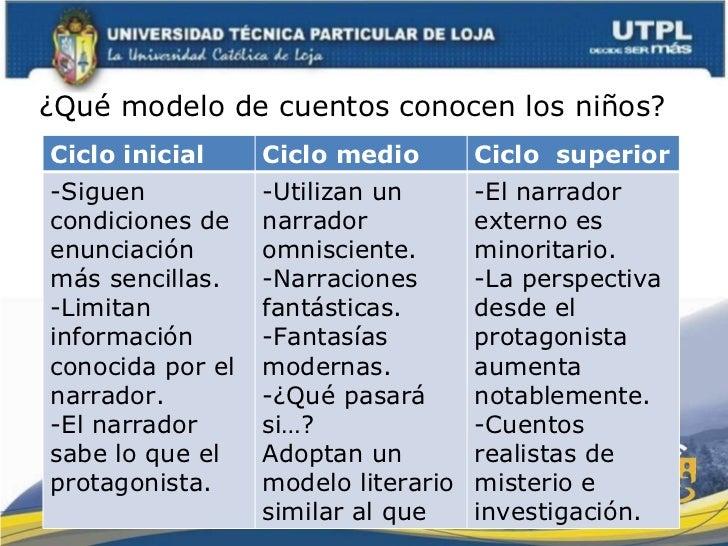 ¿Qué modelo de cuentos conocen los niños? Ciclo inicial Ciclo medio Ciclo  superior -Siguen condiciones de enunciación más...