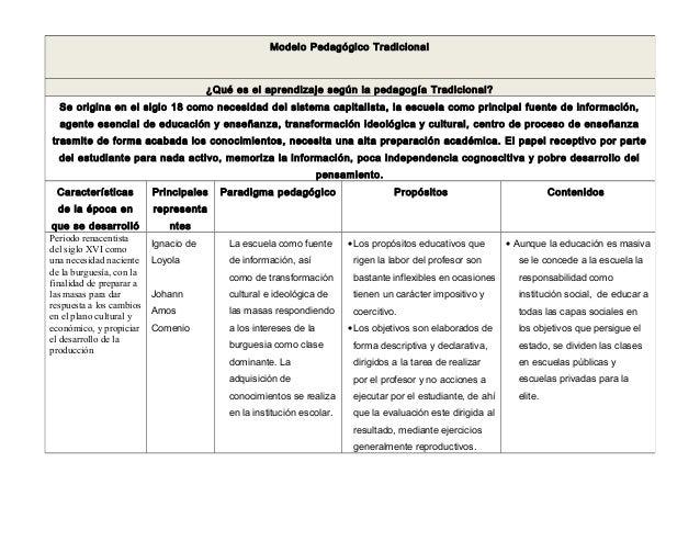 Modelo Pedagógico Tradicional¿Qué es el aprendizaje según la pedagogía Tradicional?Se origina en el siglo 18 como necesida...