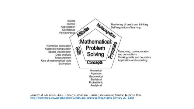 Pedagogical approaches in singapore mathematics slideshare