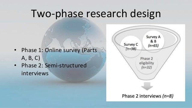 Two-phase research design • Phase 1: Online survey (Parts A, B, C) • Phase 2: Semi-structured interviews