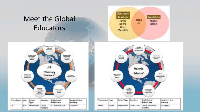 Meet the Global Educators