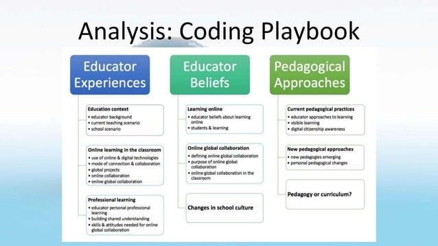 Analysis: Coding Playbook