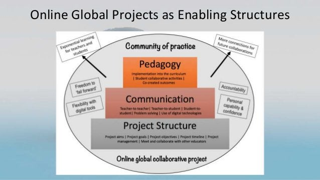 Online Global Projects as Enabling Structures