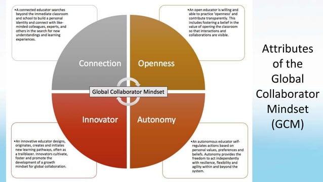 Attributes of the Global Collaborator Mindset (GCM)