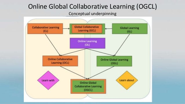 Online Global Collaborative Learning (OGCL) Conceptual underpinning