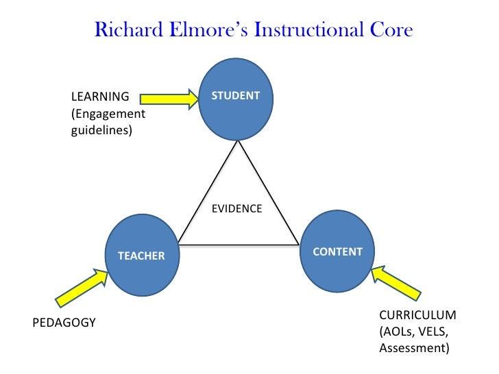 richard elmore instructional core
