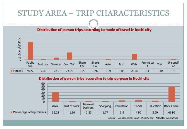 Examining the Mega-City-Region Hypothesis: Evidence from ...