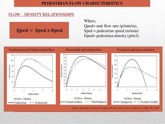 Pedestrian speed flow density relationships dating 4
