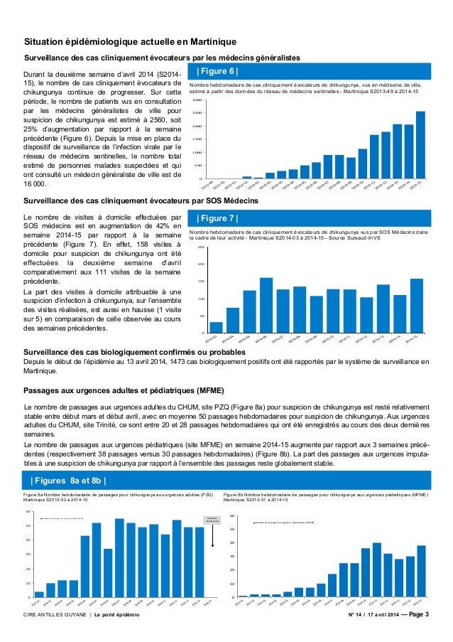 CIRE ANTILLES GUYANE | Le point épidémio N° 14 / 17 avril 2014 — Page 3 Situation épidémiologique actuelle en Martinique S...