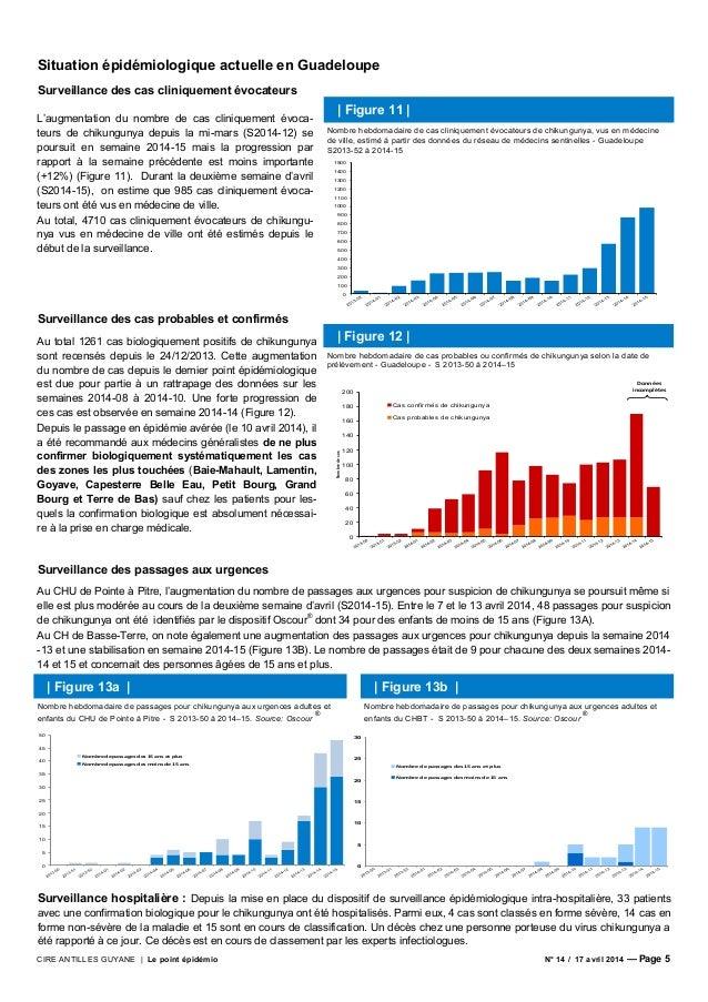 CIRE ANTILLES GUYANE | Le point épidémio N° 14 / 17 avril 2014 — Page 5 Situation épidémiologique actuelle en Guadeloupe S...