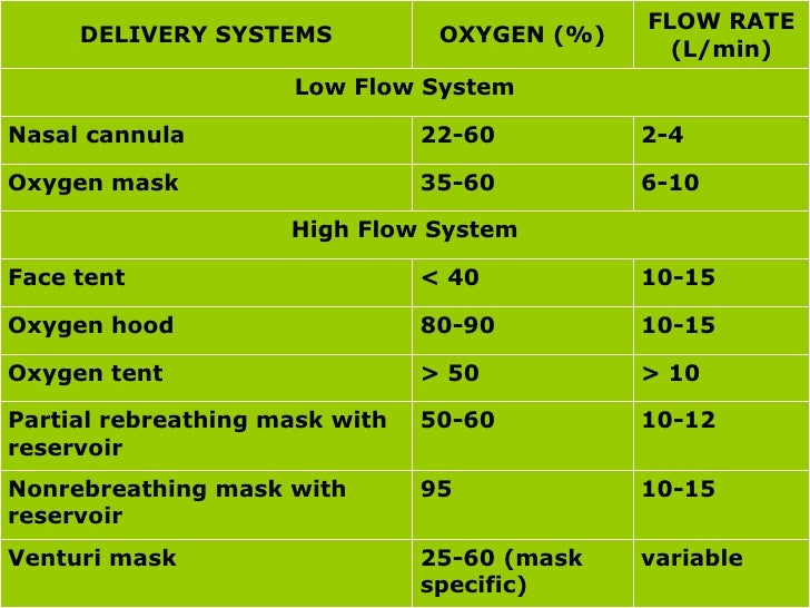 oxygen delivery devices Oxygen delivery devices they're not what you think indications for oxygen use  low ambient o2 oxygen delivery = # trucks x how full they are loaded x how fast they go do2 = 138(hgb x sat x ci.