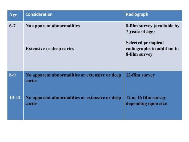 Radiology in Pediatric Dentistry