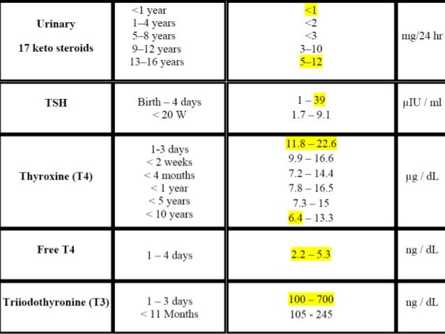 Pediatrics clinical chemistry