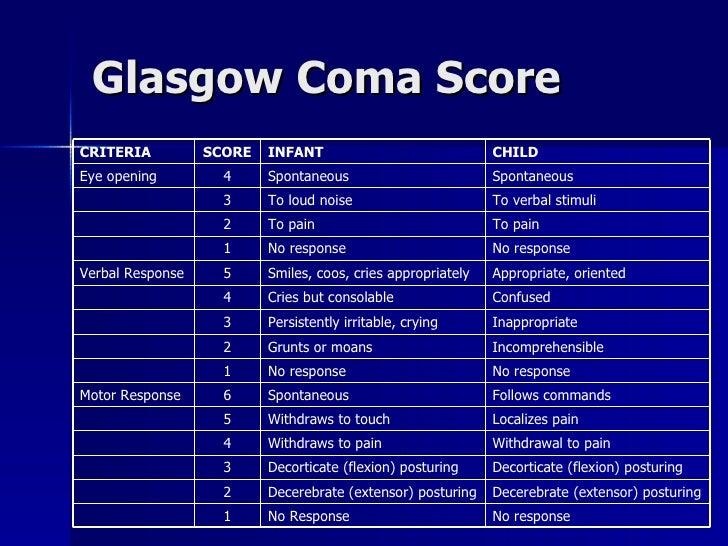 Glasgow Coma Score Decorticate (flexion) posturing Decorticate (flexion) posturing 3 No response No Response 1 Decerebrate...