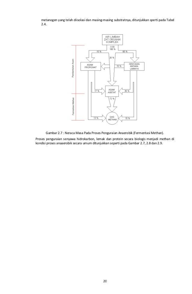 Pedoman teknis ipal 2011 koster 1988 telah mengkompilasi beberapa bakteri 29 ccuart Images