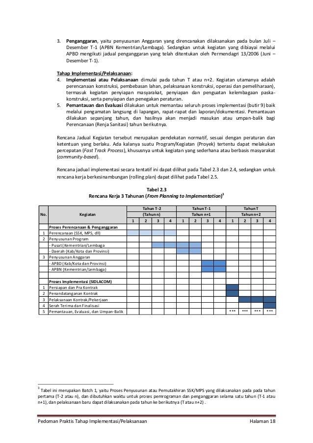 Pedoman Praktis Tahap Implementasi/Pelaksanaan Halaman 18 3. Penganggaran, yaitu penyusunan Anggaran yang direncanakan dil...