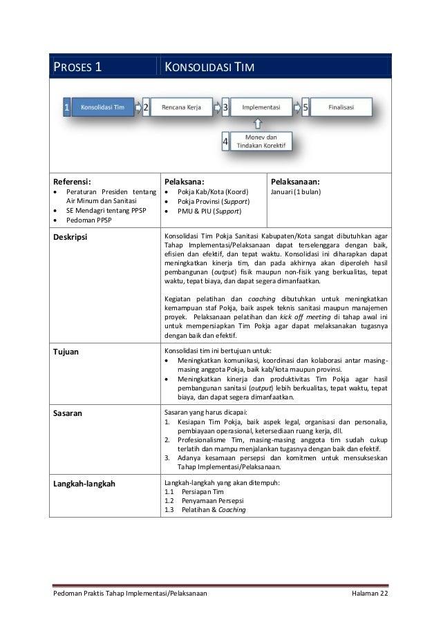 Pedoman Praktis Tahap Implementasi/Pelaksanaan Halaman 22 PROSES 1 KONSOLIDASI TIM Referensi:  Peraturan Presiden tentang...