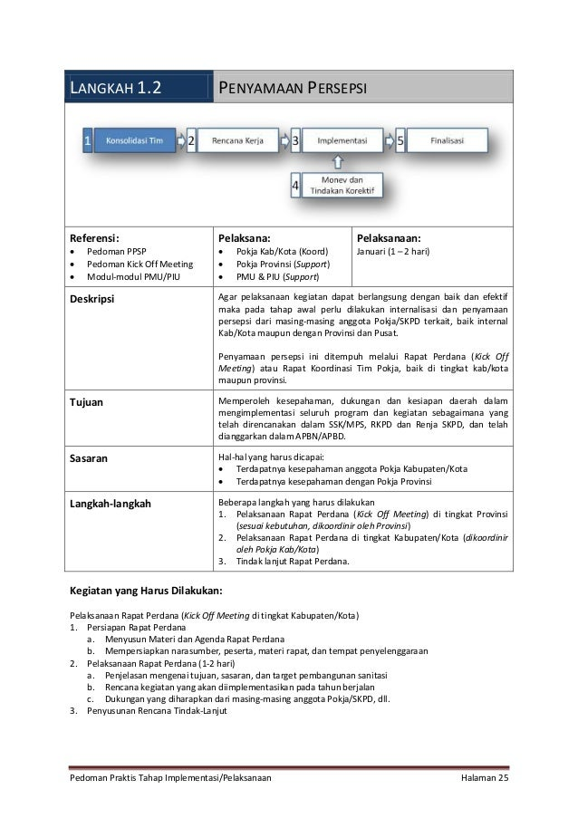 Pedoman Praktis Tahap Implementasi/Pelaksanaan Halaman 25 LANGKAH 1.2 PENYAMAAN PERSEPSI Referensi:  Pedoman PPSP  Pedom...