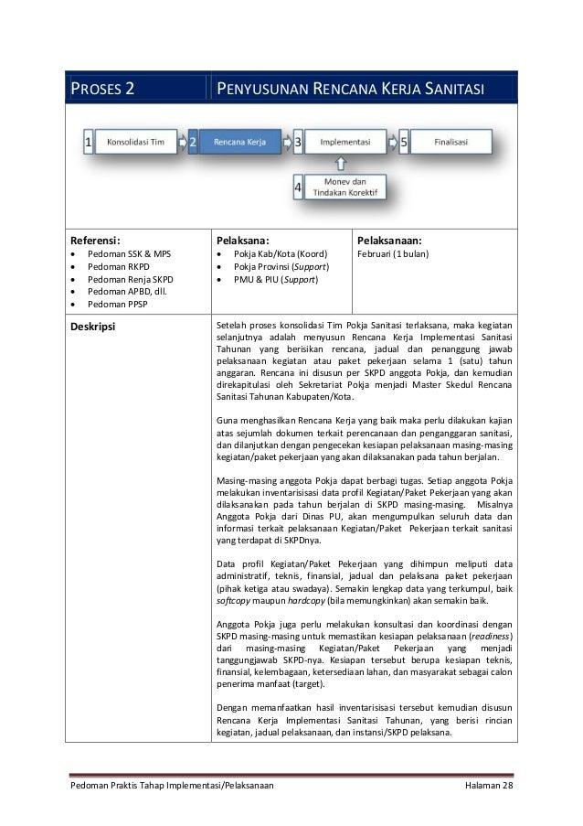Pedoman Praktis Tahap Implementasi/Pelaksanaan Halaman 28 PROSES 2 PENYUSUNAN RENCANA KERJA SANITASI Referensi:  Pedoman ...