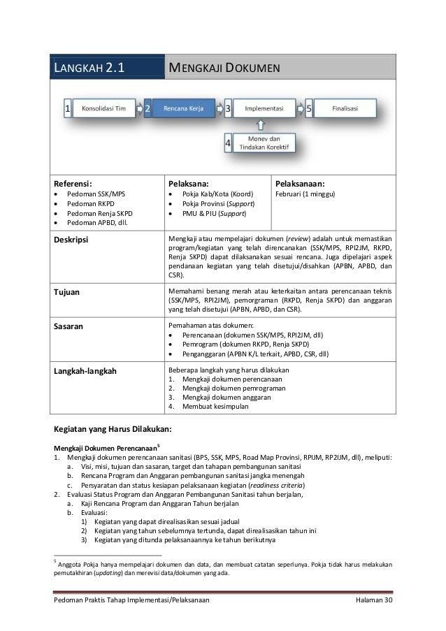 Pedoman Praktis Tahap Implementasi/Pelaksanaan Halaman 30 LANGKAH 2.1 MENGKAJI DOKUMEN Referensi:  Pedoman SSK/MPS  Pedo...