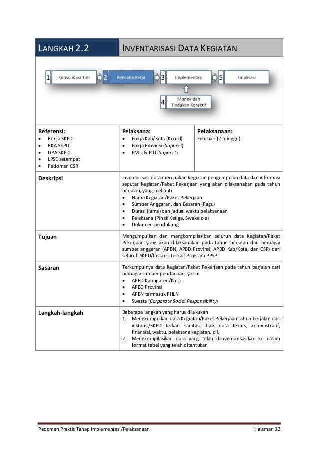 Pedoman Praktis Tahap Implementasi/Pelaksanaan Halaman 32 LANGKAH 2.2 INVENTARISASI DATA KEGIATAN Referensi:  Renja SKPD ...