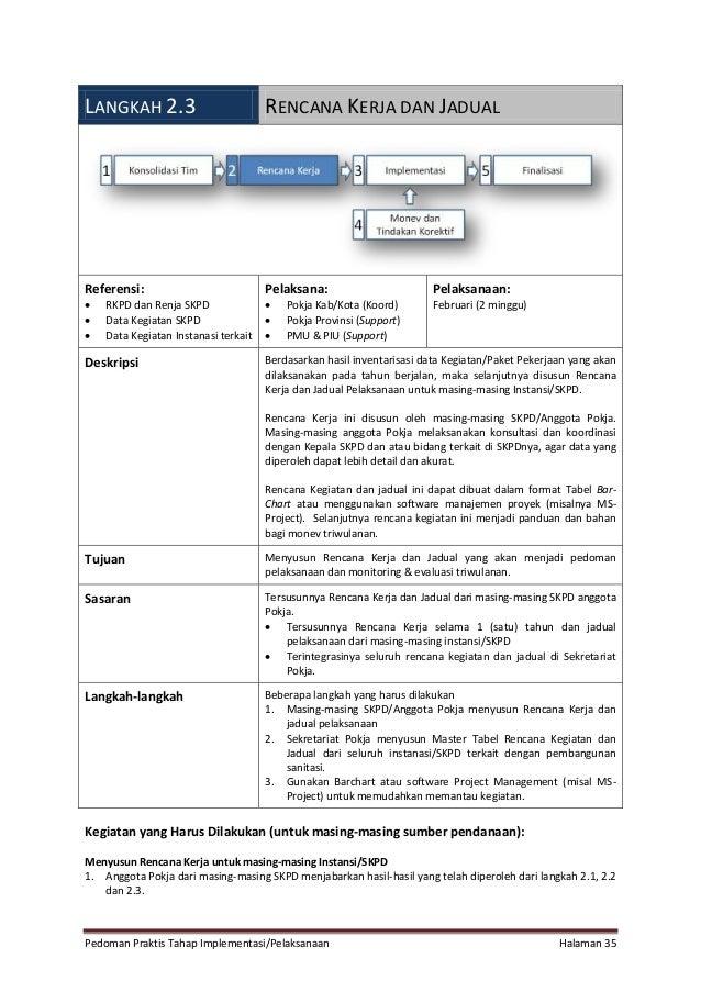 Pedoman Praktis Tahap Implementasi/Pelaksanaan Halaman 35 LANGKAH 2.3 RENCANA KERJA DAN JADUAL Referensi:  RKPD dan Renja...