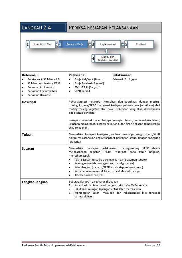 Pedoman Praktis Tahap Implementasi/Pelaksanaan Halaman 38 LANGKAH 2.4 PERIKSA KESIAPAN PELAKSANAAN Referensi:  Peraturan ...