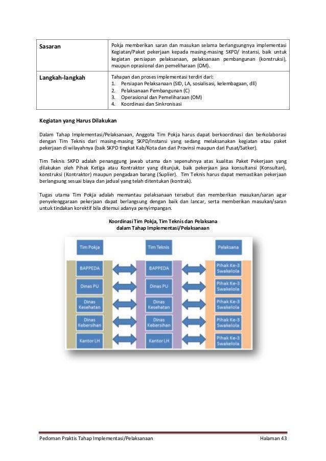 Pedoman Praktis Tahap Implementasi/Pelaksanaan Halaman 43 Sasaran Pokja memberikan saran dan masukan selama berlangsungnya...
