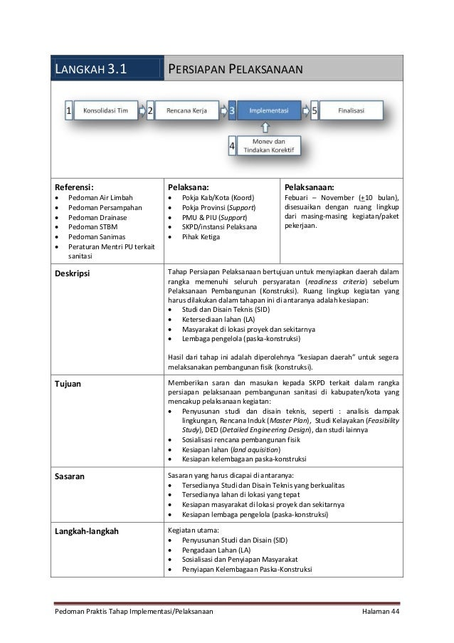 Pedoman Praktis Tahap Implementasi/Pelaksanaan Halaman 44 LANGKAH 3.1 PERSIAPAN PELAKSANAAN Referensi:  Pedoman Air Limba...