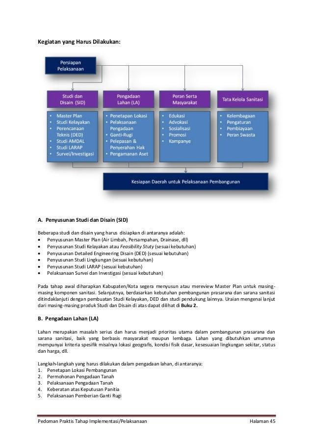 Pedoman Praktis Tahap Implementasi/Pelaksanaan Halaman 45 Kegiatan yang Harus Dilakukan: A. Penyusunan Studi dan Disain (S...
