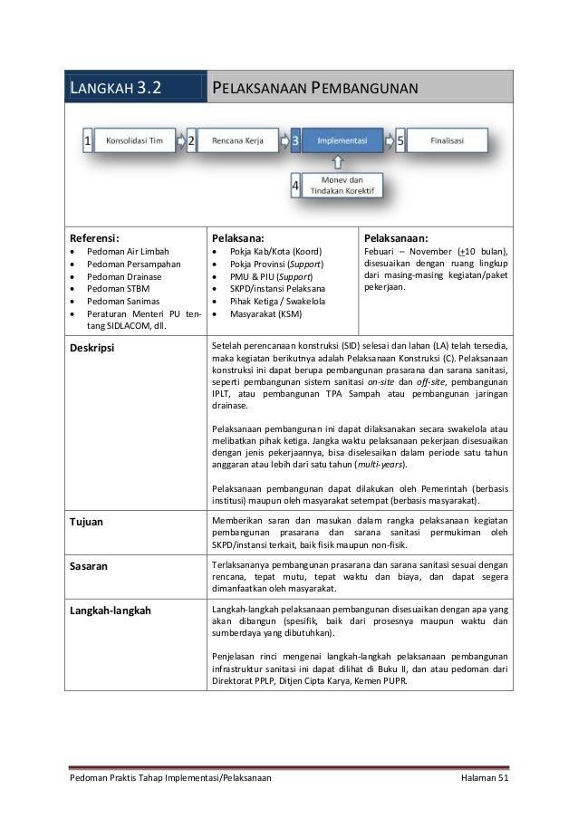 Pedoman Praktis Tahap Implementasi/Pelaksanaan Halaman 51 LANGKAH 3.2 PELAKSANAAN PEMBANGUNAN Referensi:  Pedoman Air Lim...