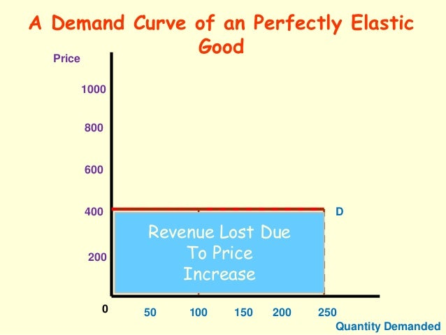 cadbury price elasticity of demand Price elasticity of demand (p  considering a change in price how will demand change when  and if for example mr cadbury requires cocoa to make his.
