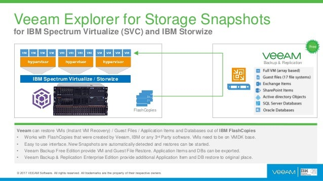 Future Proof Your Data: IBM Storage at VeeamON