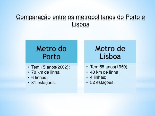Comparação entre os metropolitanos do Porto e Lisboa Metro do Porto • Tem 15 anos(2002); • 70 km de linha; • 6 linhas; • 8...