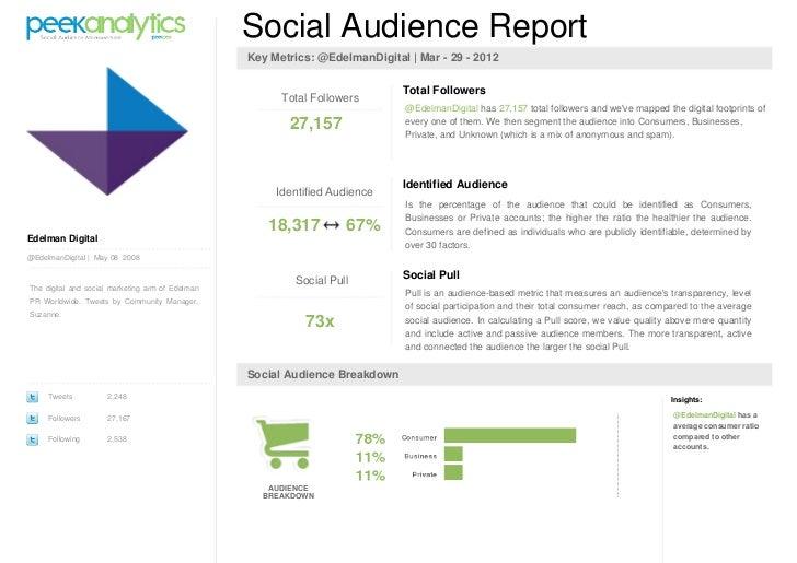 Social Audience Report                                                  Key Metrics: @EdelmanDigital   Mar - 29 - 2012    ...