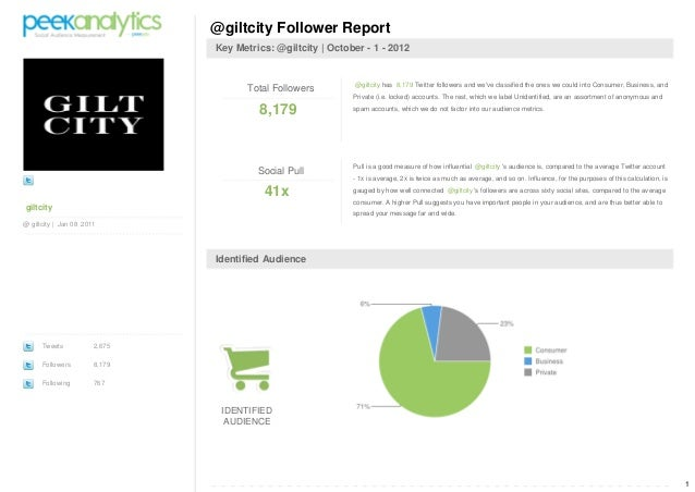 1 giltcity @ giltcity | Jan 08 2011 Tweets 2,675 Followers 8,179 Following 767 @giltcity Follower Report Key Metrics: @gil...