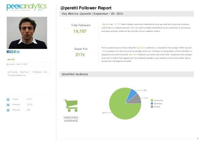 1 peretti @ peretti | Mar 10 2007 Co-Founder: BuzzFeed | Huffington Post | ContagiousMedia.org Tweets 3,510 Followers 19,7...