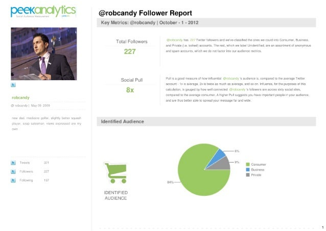 PeekAnalytics Social Audience Reports @robcandy
